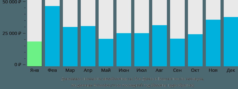 Динамика стоимости авиабилетов из Сан-Диего в Вашингтон по месяцам