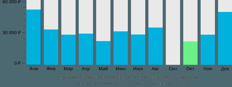 Динамика стоимости авиабилетов из Сан-Диего в Монреаль по месяцам