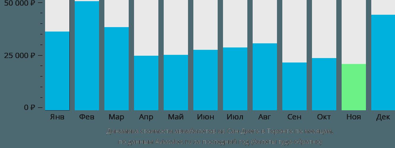 Динамика стоимости авиабилетов из Сан-Диего в Торонто по месяцам