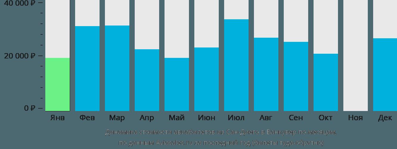 Динамика стоимости авиабилетов из Сан-Диего в Ванкувер по месяцам