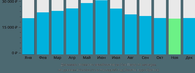 Динамика стоимости авиабилетов из Сан-Паулу по месяцам