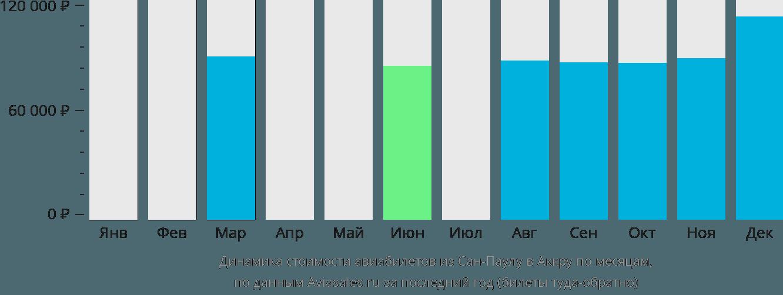 Динамика стоимости авиабилетов из Сан-Паулу в Аккру по месяцам