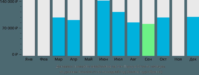 Динамика стоимости авиабилетов из Сан-Паулу в Сочи по месяцам