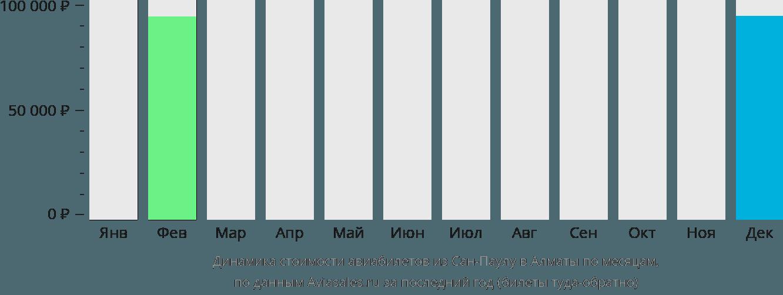 Динамика стоимости авиабилетов из Сан-Паулу в Алматы по месяцам