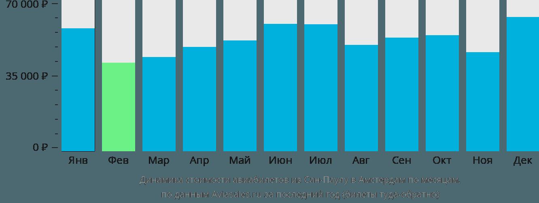Динамика стоимости авиабилетов из Сан-Паулу в Амстердам по месяцам