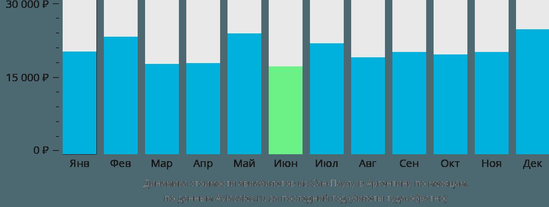 Динамика стоимости авиабилетов из Сан-Паулу в Аргентину по месяцам