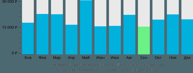 Динамика стоимости авиабилетов из Сан-Паулу в Асунсьон по месяцам