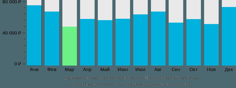 Динамика стоимости авиабилетов из Сан-Паулу в Афины по месяцам