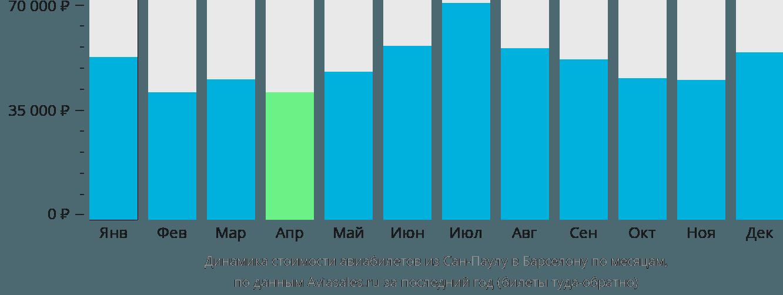 Динамика стоимости авиабилетов из Сан-Паулу в Барселону по месяцам