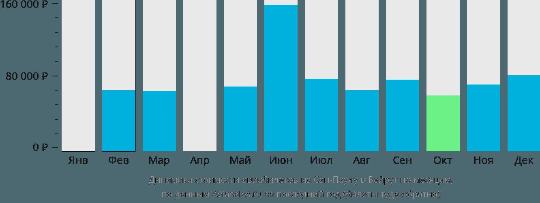 Динамика стоимости авиабилетов из Сан-Паулу в Бейрут по месяцам