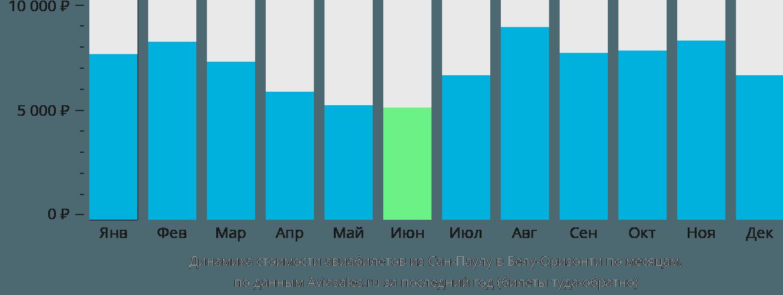 Динамика стоимости авиабилетов из Сан-Паулу в Белу-Оризонти по месяцам