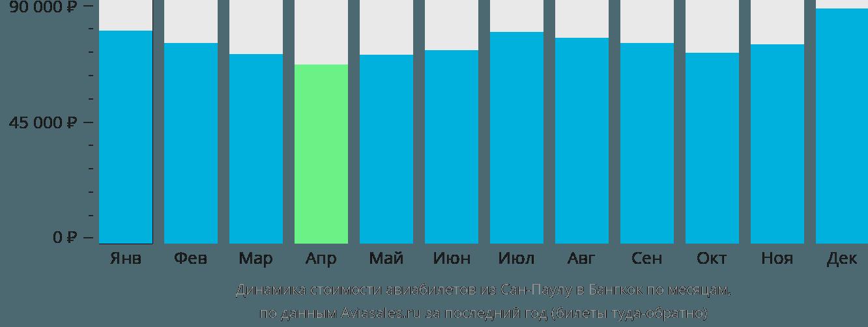 Динамика стоимости авиабилетов из Сан-Паулу в Бангкок по месяцам