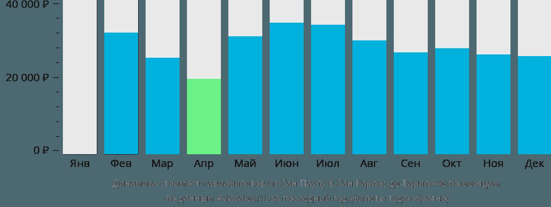 Динамика стоимости авиабилетов из Сан-Паулу в Сан-Карлос-де-Барилоче по месяцам