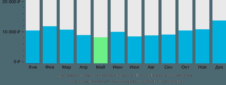 Динамика стоимости авиабилетов из Сан-Паулу в Бразилию по месяцам