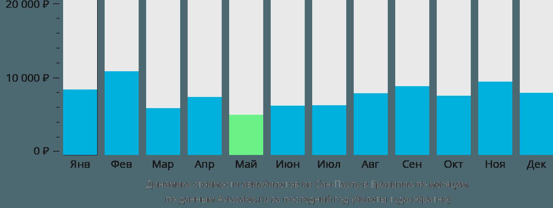 Динамика стоимости авиабилетов из Сан-Паулу в Бразилиа по месяцам