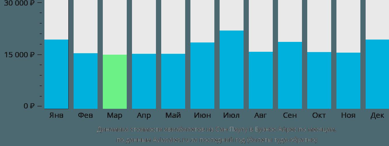 Динамика стоимости авиабилетов из Сан-Паулу в Буэнос-Айрес по месяцам