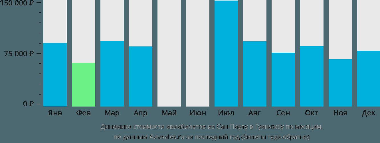 Динамика стоимости авиабилетов из Сан-Паулу в Гуанчжоу по месяцам