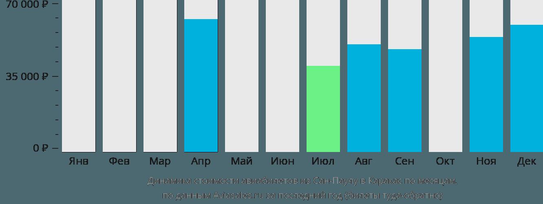 Динамика стоимости авиабилетов из Сан-Паулу в Каракас по месяцам