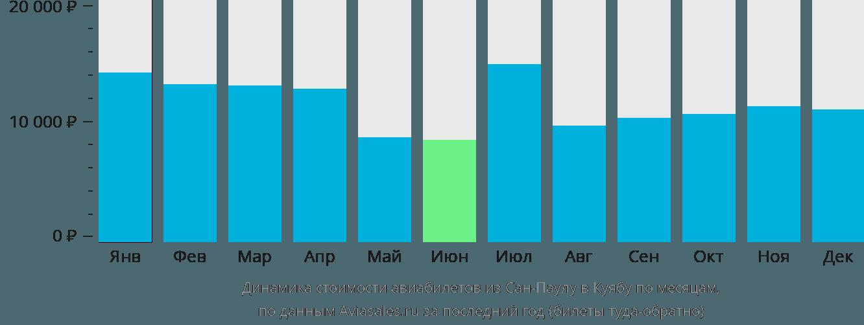 Динамика стоимости авиабилетов из Сан-Паулу в Куябу по месяцам
