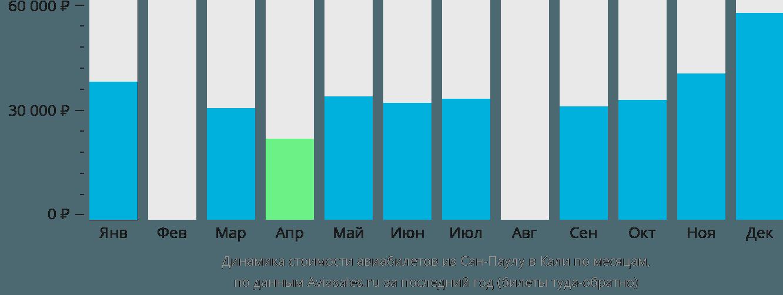 Динамика стоимости авиабилетов из Сан-Паулу в Кали по месяцам