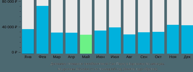 Динамика стоимости авиабилетов из Сан-Паулу в Картахену по месяцам