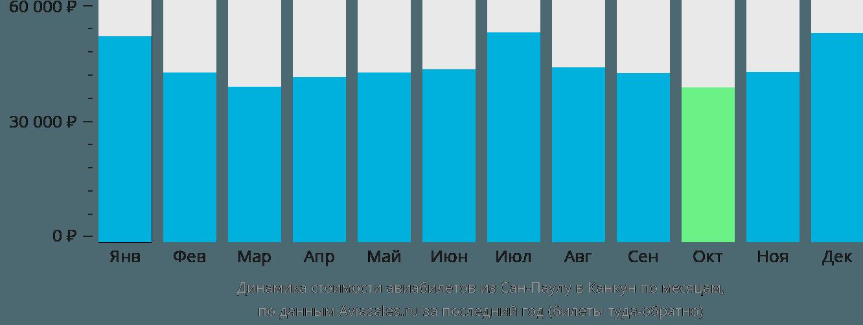 Динамика стоимости авиабилетов из Сан-Паулу в Канкун по месяцам