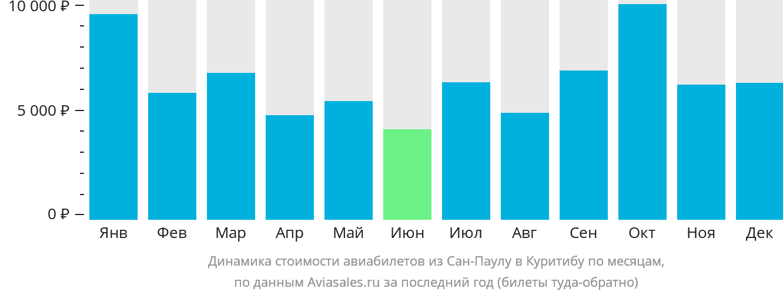 Динамика стоимости авиабилетов из Сан-Паулу в Куритибу по месяцам