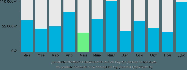 Динамика стоимости авиабилетов из Сан-Паулу в Даллас по месяцам