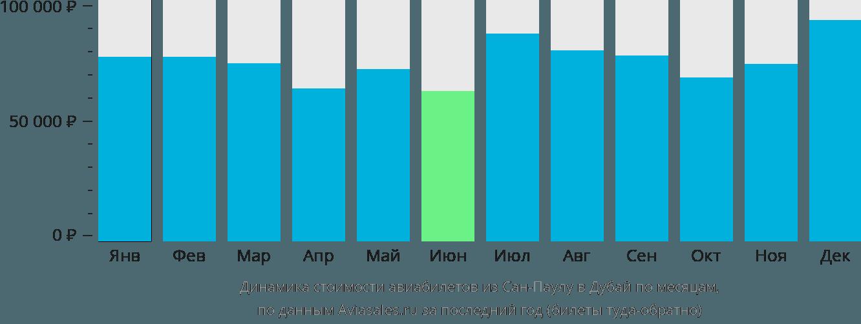 Динамика стоимости авиабилетов из Сан-Паулу в Дубай по месяцам