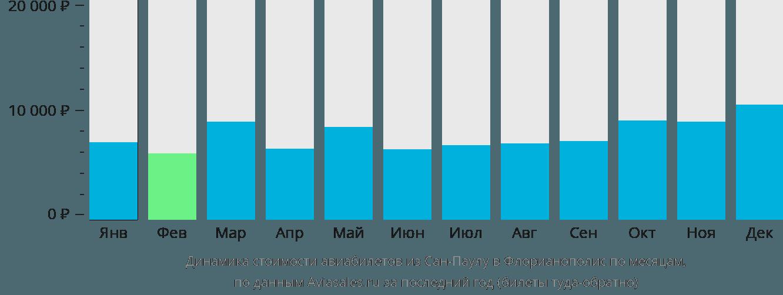 Динамика стоимости авиабилетов из Сан-Паулу в Флорианополис по месяцам