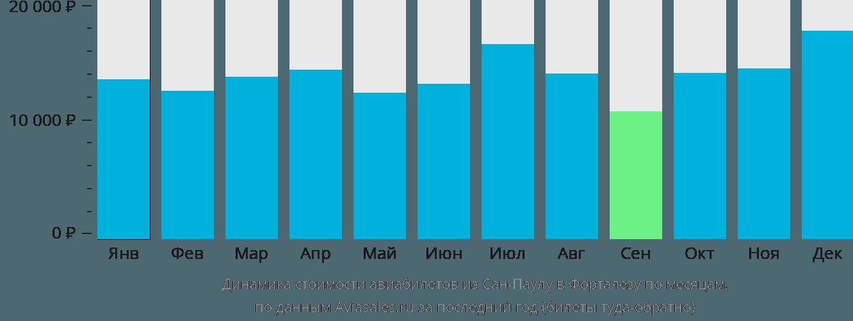 Динамика стоимости авиабилетов из Сан-Паулу в Форталезу по месяцам