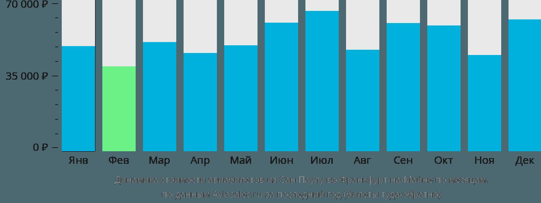 Динамика стоимости авиабилетов из Сан-Паулу во Франкфурт-на-Майне по месяцам
