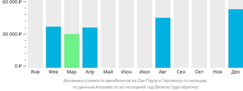 Динамика стоимости авиабилетов из Сан-Паулу в Гватемалу по месяцам