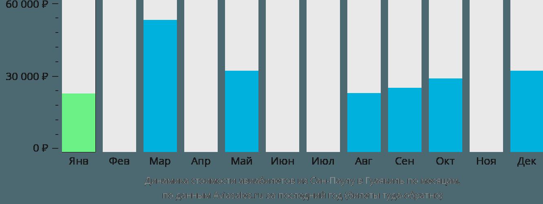 Динамика стоимости авиабилетов из Сан-Паулу в Гуаякиль по месяцам