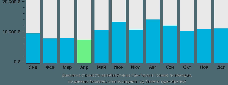 Динамика стоимости авиабилетов из Сан-Паулу в Гоянию по месяцам