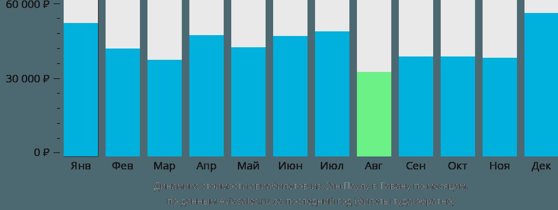 Динамика стоимости авиабилетов из Сан-Паулу в Гавану по месяцам