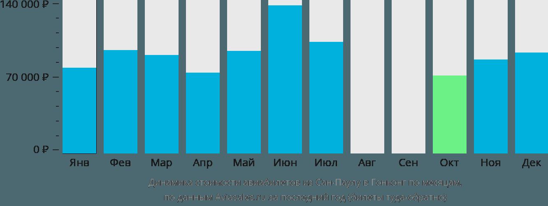 Динамика стоимости авиабилетов из Сан-Паулу в Гонконг по месяцам