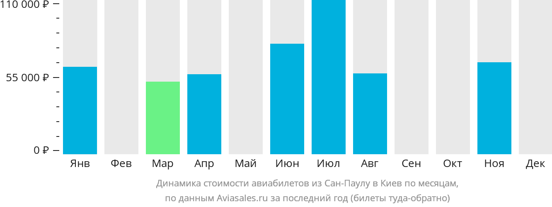 Динамика стоимости авиабилетов из Сан-Паулу в Киев по месяцам
