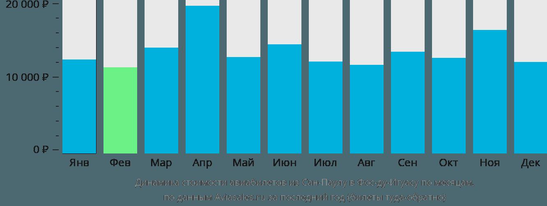 Динамика стоимости авиабилетов из Сан-Паулу в Фос-ду-Игуасу по месяцам