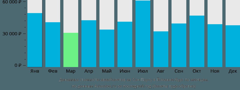 Динамика стоимости авиабилетов из Сан-Паулу в Йоханнесбург по месяцам