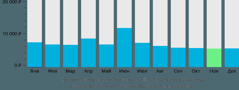 Динамика стоимости авиабилетов из Сан-Паулу в Жоинвили по месяцам
