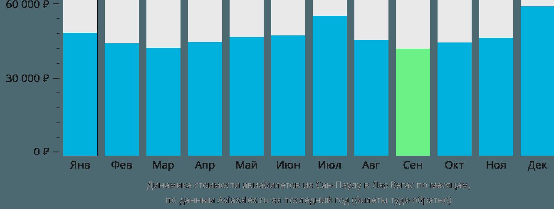 Динамика стоимости авиабилетов из Сан-Паулу в Лас-Вегас по месяцам