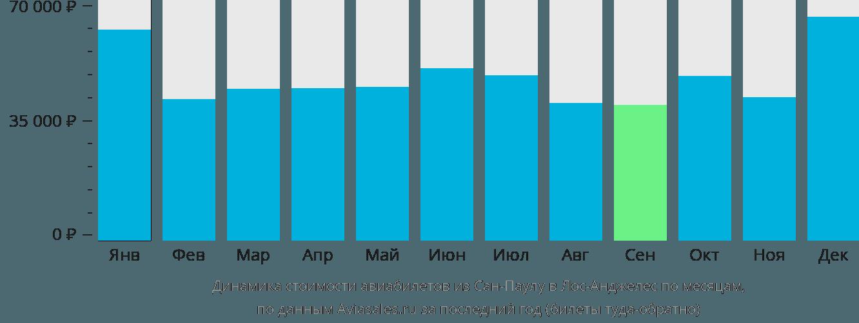 Динамика стоимости авиабилетов из Сан-Паулу в Лос-Анджелес по месяцам