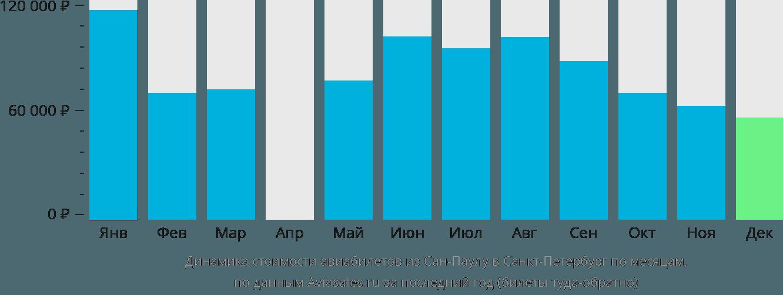 Динамика стоимости авиабилетов из Сан-Паулу в Санкт-Петербург по месяцам