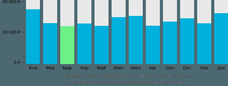 Динамика стоимости авиабилетов из Сан-Паулу в Лиму по месяцам