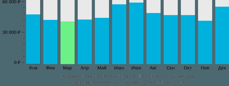 Динамика стоимости авиабилетов из Сан-Паулу в Лиссабон по месяцам