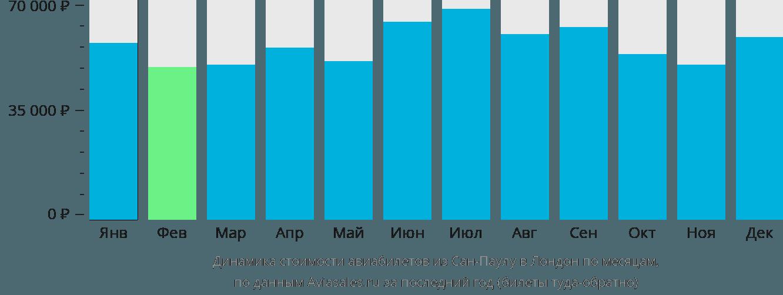 Динамика стоимости авиабилетов из Сан-Паулу в Лондон по месяцам