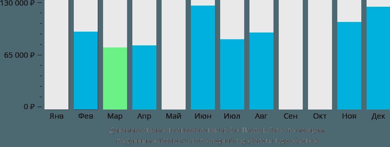 Динамика стоимости авиабилетов из Сан-Паулу в Лагос по месяцам