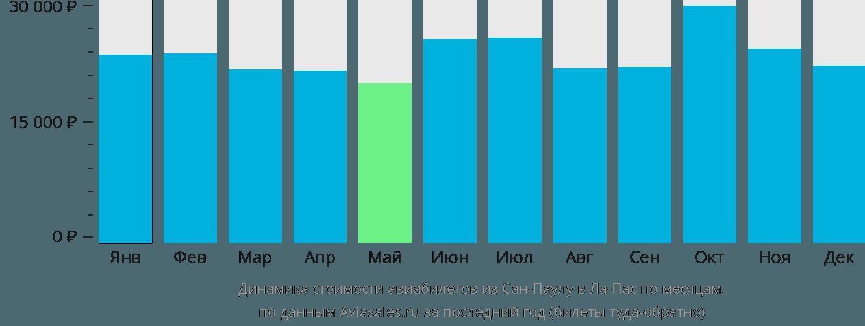 Динамика стоимости авиабилетов из Сан-Паулу в Ла-Пас по месяцам
