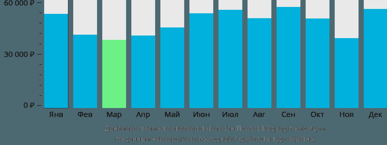 Динамика стоимости авиабилетов из Сан-Паулу в Мадрид по месяцам